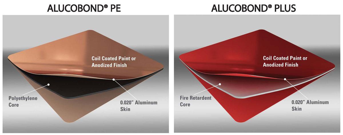 Alucobond PE, Alucobond PLUS, Aluminum Composite Material ACM